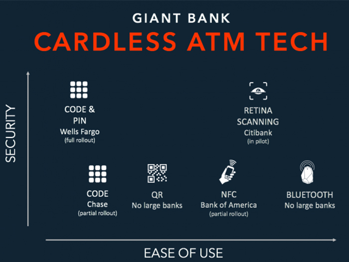 Cardless ATMs on the rise  – FinTech Press